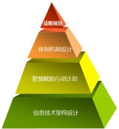 智慧博物馆顶层设计方法